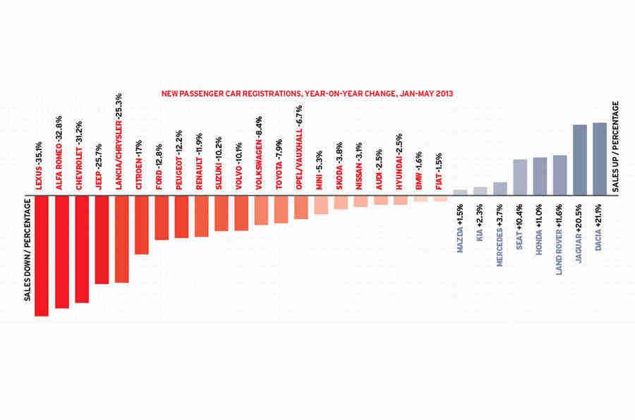 欧洲汽车销售额最差20年